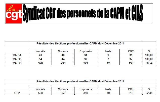 resultat CAPM CIAS